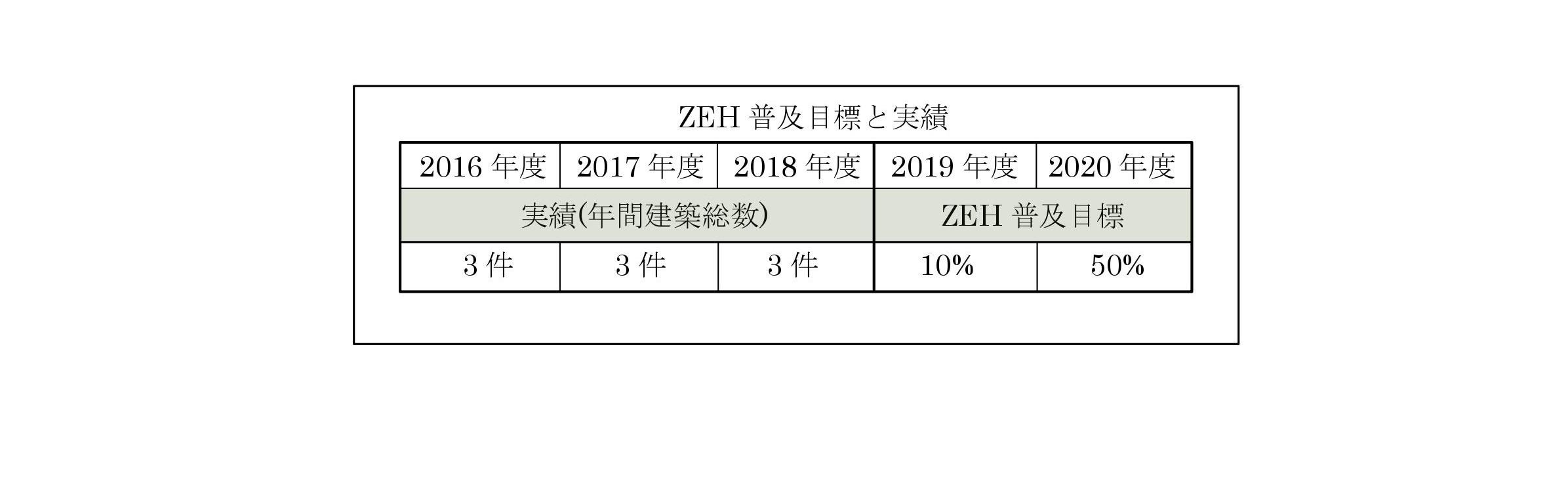 ZEH普及目標と実績の公表